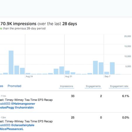 Organic Tweet Impact for Stan Faryna
